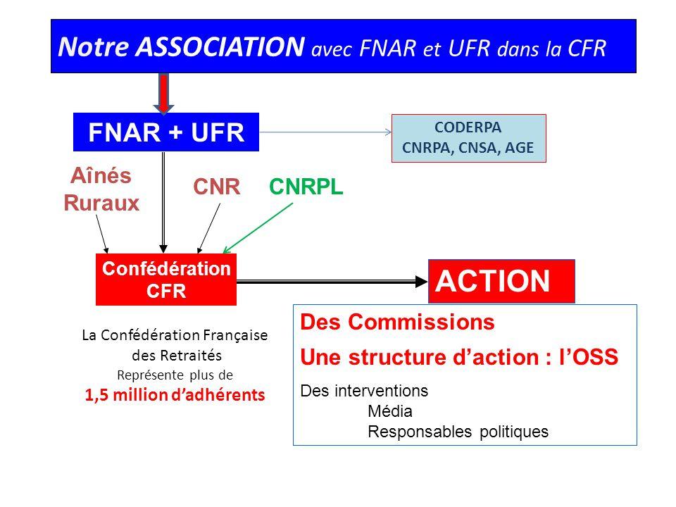 La Confédération Française des Retraités Représente plus de 1,5 million dadhérents Notre ASSOCIATION avec FNAR et UFR dans la CFR Confédération CFR FN