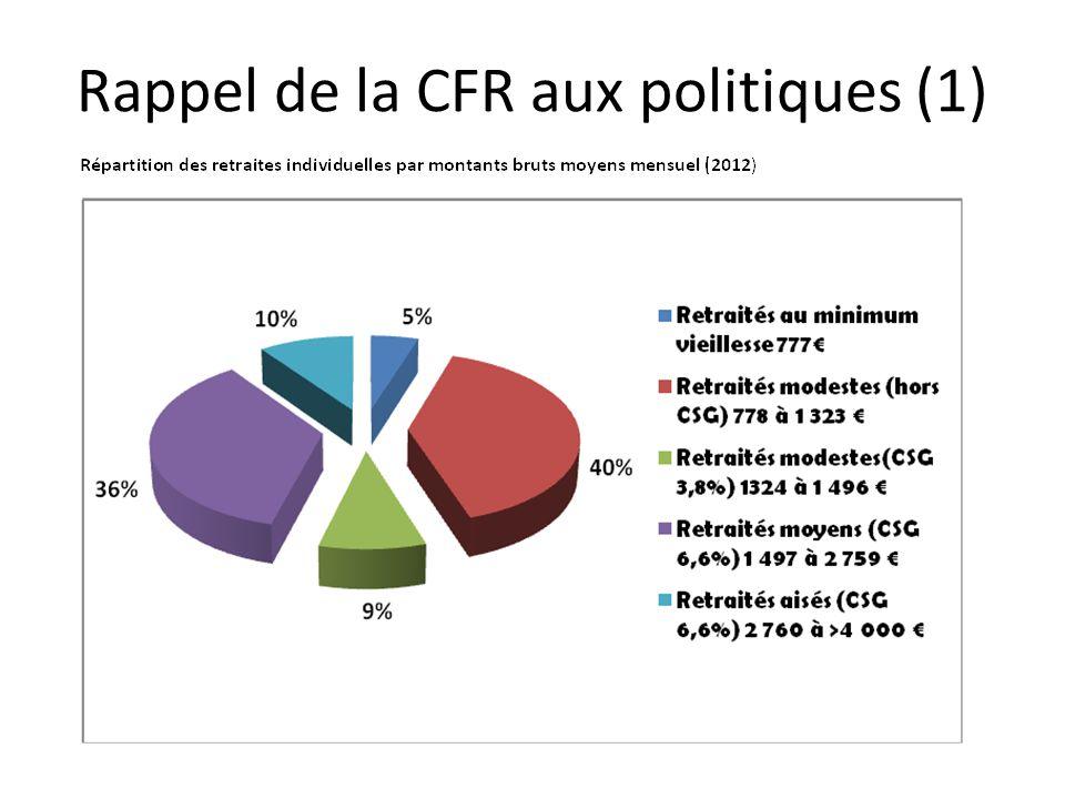 Rappel de la CFR aux politiques (1)