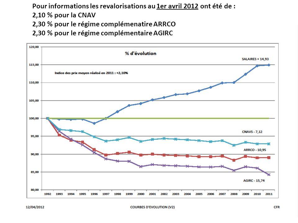 Pour informations les revalorisations au 1er avril 2012 ont été de : 2,10 % pour la CNAV 2,30 % pour le régime complémenatire ARRCO 2,30 % pour le rég