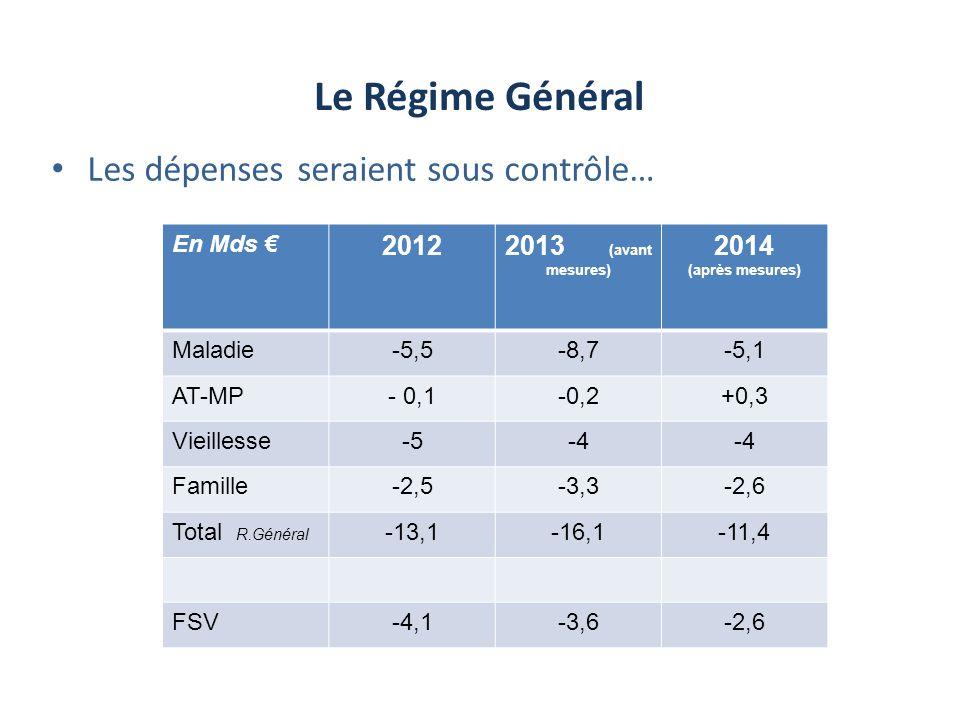 Le Régime Général Les dépenses seraient sous contrôle… En Mds 20122013 (avant mesures) 2014 (après mesures) Maladie-5,5-8,7-5,1 AT-MP- 0,1-0,2+0,3 Vie
