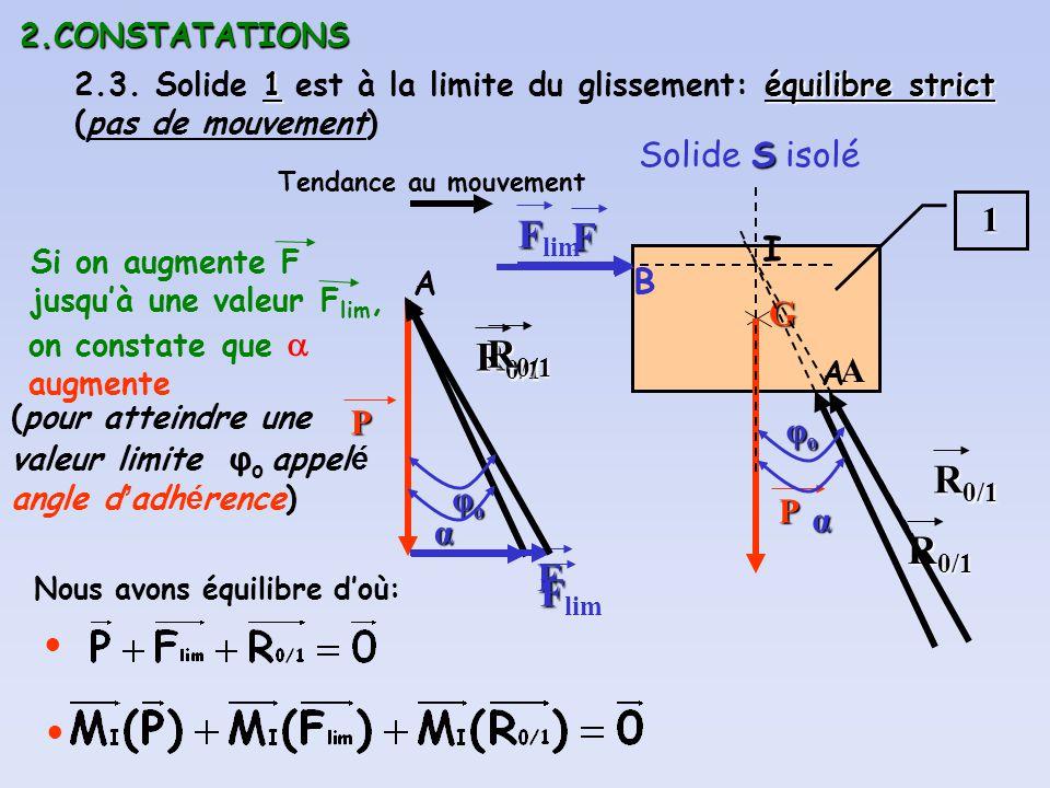 2.CONSTATATIONS 1équilibre strict 2.3. Solide 1 est à la limite du glissement: équilibre strict (pas de mouvement) S Solide S isolé1 GP B P I Tendance
