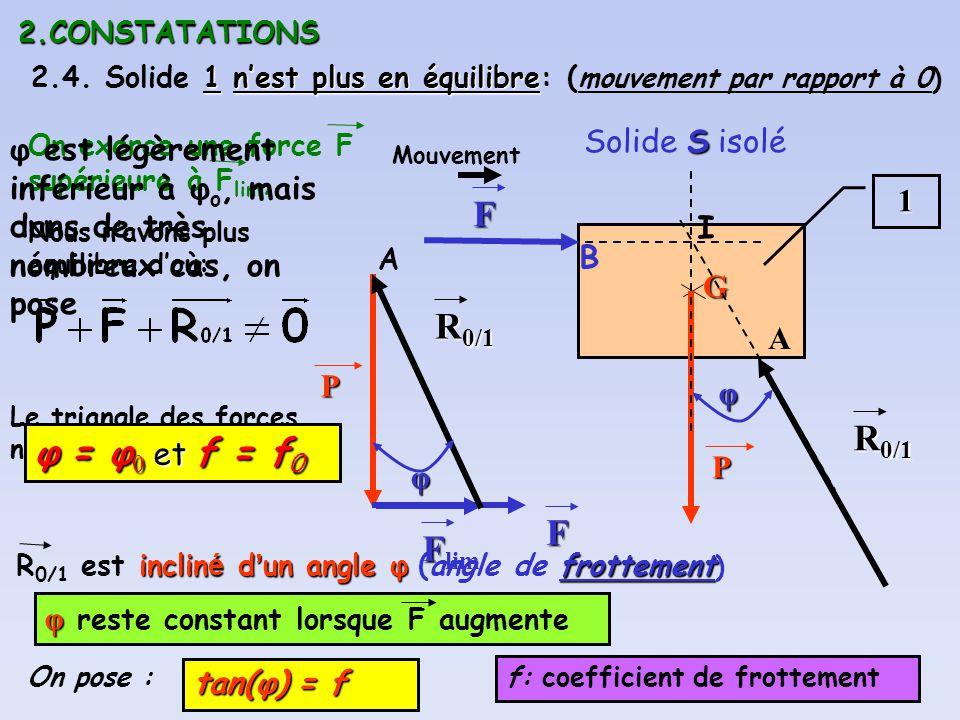2.CONSTATATIONS 1nest plus en équilibre 2.4. Solide 1 nest plus en équilibre: ( mouvement par rapport à 0) S Solide S isolé1 GP B P I Mouvement On exe