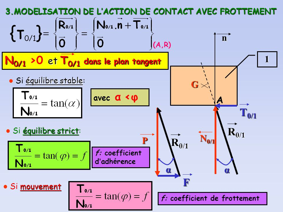3.MODELISATION DE LACTION DE CONTACT AVEC FROTTEMENT 1 P R 0/1 A α α G F {τ 0/1 } (A,R) N 0/1 T 0/1 N 0/1 et T 0/1 dans le plan tangent N 0/1 >0 et T