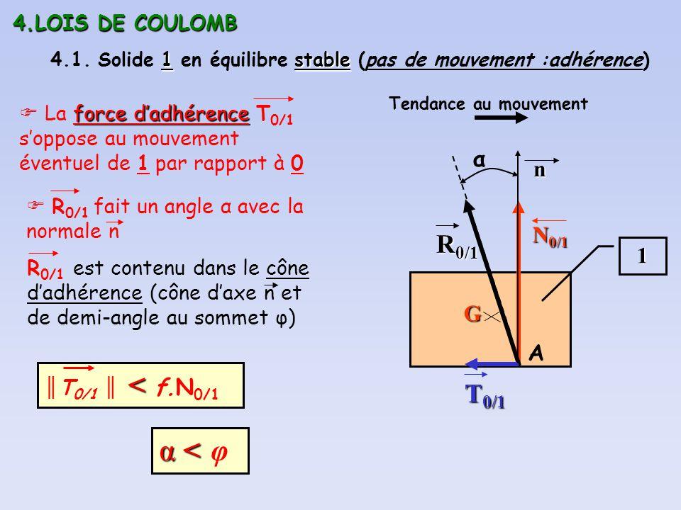 4.LOIS DE COULOMB 1stable 4.1. Solide 1 en équilibre stable (pas de mouvement :adhérence) 1 G R 0/1 A N 0/1 T 0/1 n Tendance au mouvement force dadhér