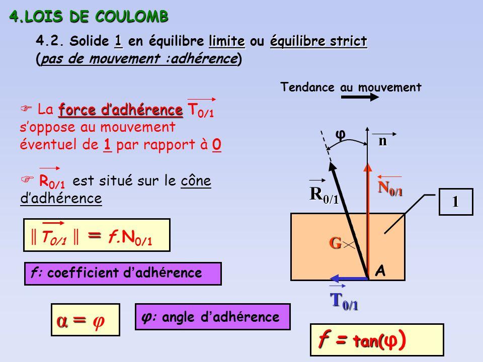 4.LOIS DE COULOMB 1limiteéquilibre strict 4.2. Solide 1 en équilibre limite ou équilibre strict (pas de mouvement :adhérence) 1 G R 0/1 A N 0/1 T 0/1