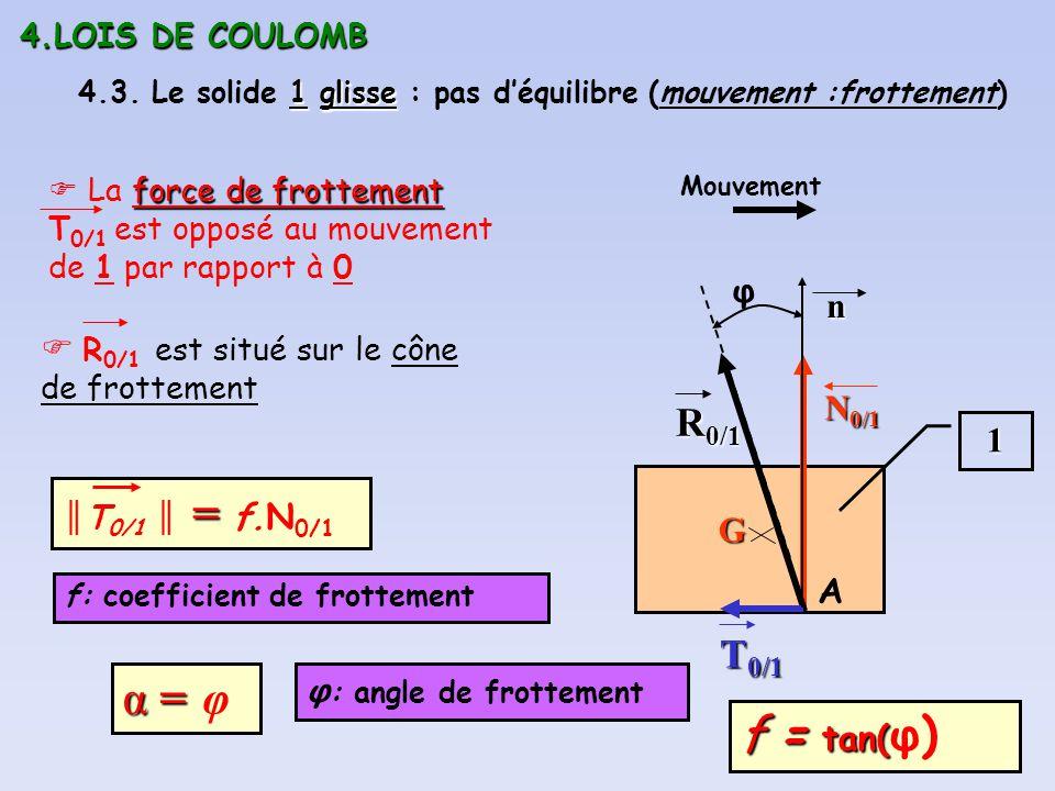 4.LOIS DE COULOMB 1glisse 4.3. Le solide 1 glisse : pas déquilibre (mouvement :frottement) 1 G R 0/1 A N 0/1 T 0/1 n Mouvement force de frottement La