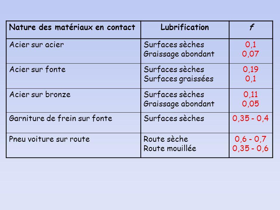 Nature des matériaux en contactLubrificationf Acier sur acierSurfaces sèches Graissage abondant 0,1 0,07 Acier sur fonteSurfaces sèches Surfaces grais