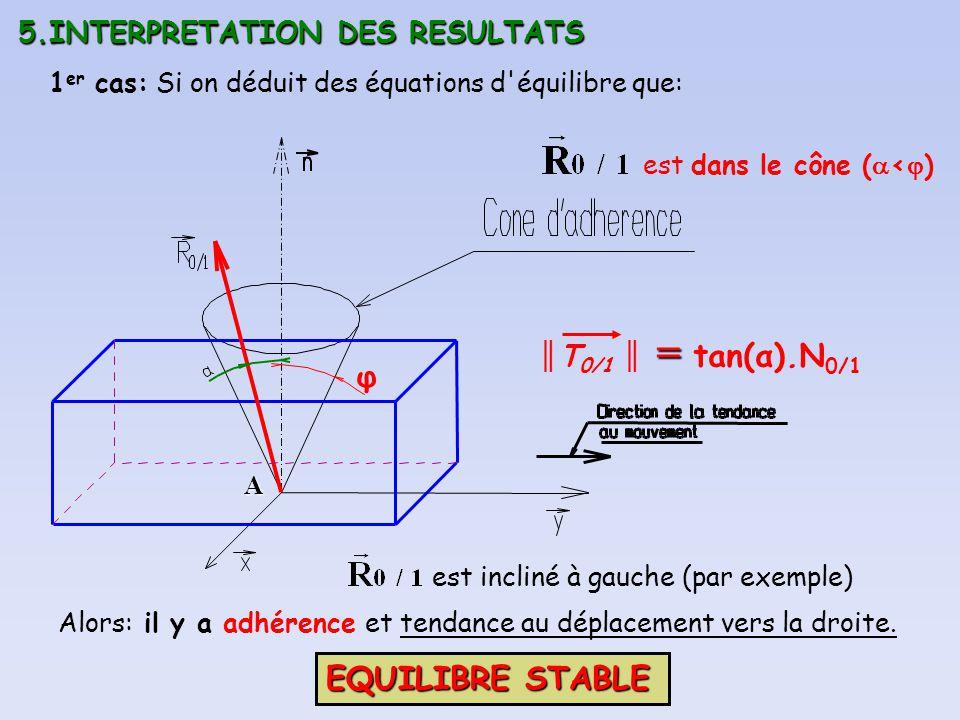 5.INTERPRETATION DES RESULTATS A φ 1 er cas: Si on déduit des équations d'équilibre que: est dans le cône ( < ) est incliné à gauche (par exemple) = T