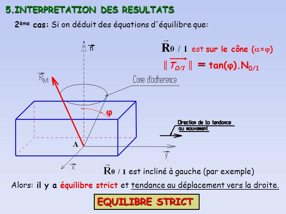 5.INTERPRETATION DES RESULTATS A φ 2 ème cas: Si on déduit des équations d'équilibre que: est sur le cône ( = ) est incliné à gauche (par exemple) = T