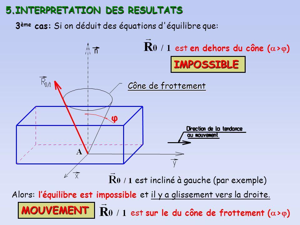5.INTERPRETATION DES RESULTATS A φ 3 ème cas: Si on déduit des équations d'équilibre que: est en dehors du cône ( > ) est incliné à gauche (par exempl