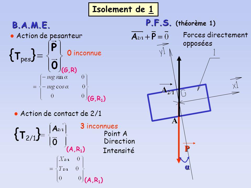 Isolement de 1 B.A.M.E. (G,R) {τ pes } Action de pesanteur P 0 inconnue α (G,R 1 ) Action de contact de 2/1 (A,R 1 ) {τ 2/1 } 3 inconnues Point A Dire