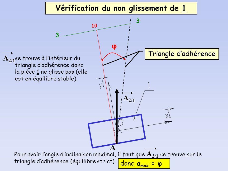 10 Vérification du non glissement de 1 A 2/1 A 3 3 φ Triangle dadhérence A 2/1 se trouve à lintérieur du triangle dadhérence donc la pièce 1 ne glisse