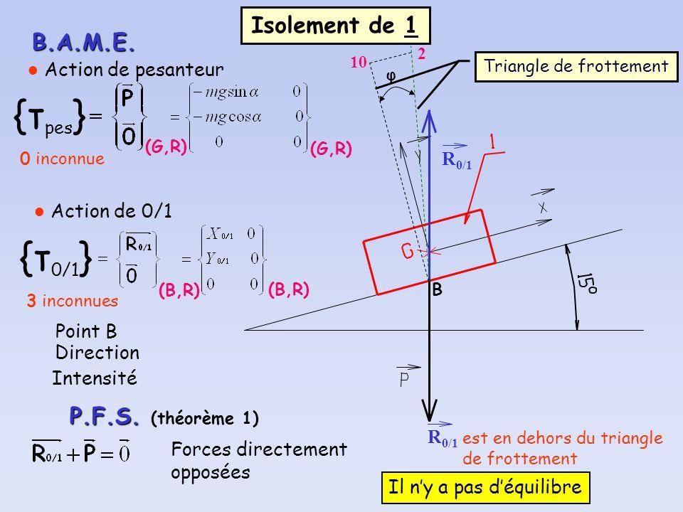 Isolement de 1 B.A.M.E. (G,R) {τ pes } Action de pesanteur 0 inconnue (G,R) (B,R) {τ 0/1 } Action de 0/1 3 inconnues (B,R) Point B Direction Intensité