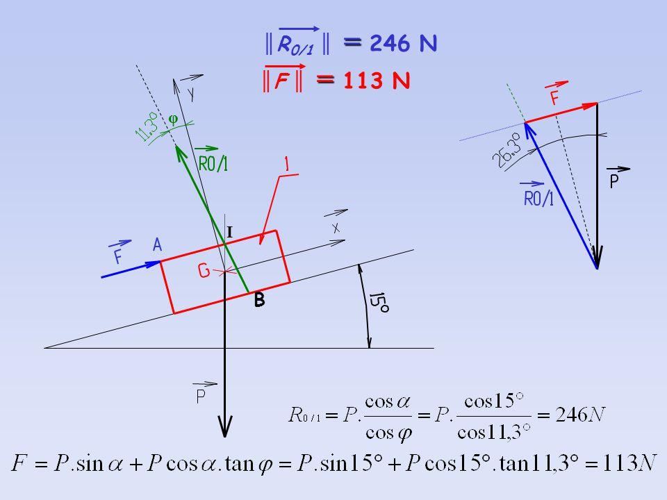 φ B I = R 0/1 = 246 N = F = 113 N