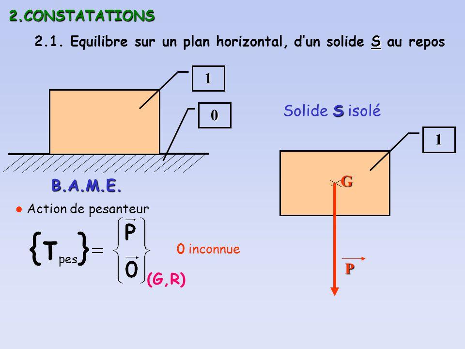 2.CONSTATATIONS 2.1. Equilibre sur un plan horizontal,0 1 S dun solide S au repos S Solide S isolé1 B.A.M.E. (G,R) {τ pes } Action de pesanteurGP 0 in