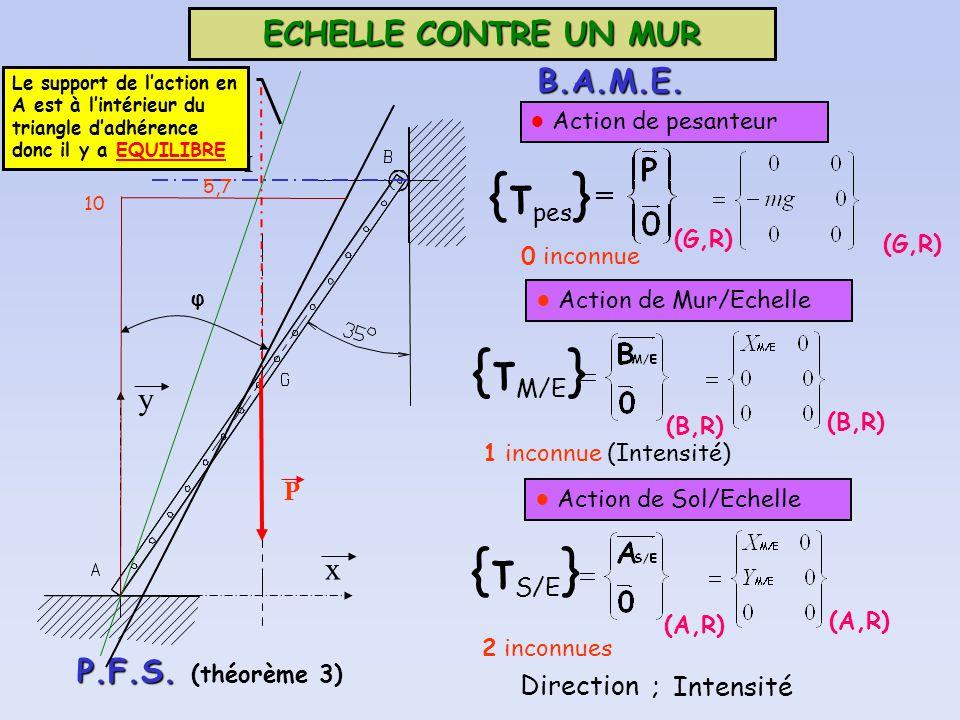 ECHELLE CONTRE UN MUR B.A.M.E. (G,R) {τ pes } Action de pesanteur 0 inconnue (G,R) P y x (B,R) {τ M/E } Action de Mur/Echelle 1 inconnue (Intensité) (