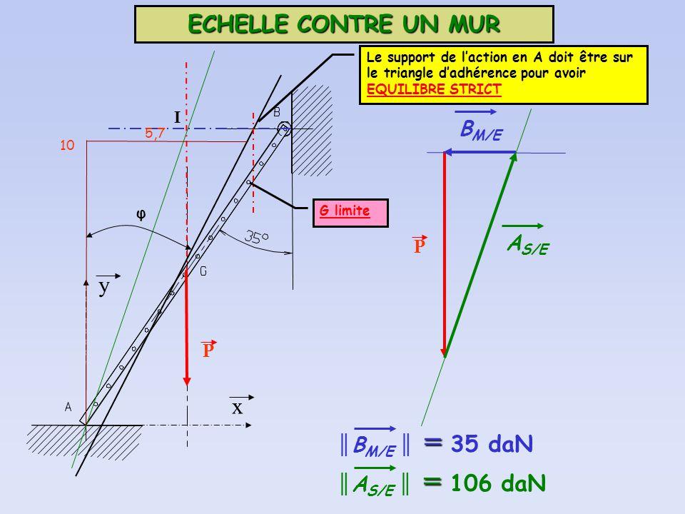 ECHELLE CONTRE UN MUR P y x I 10 5,7 φ Le support de laction en A doit être sur le triangle dadhérence pour avoir EQUILIBRE STRICT P = B M/E = 35 daN