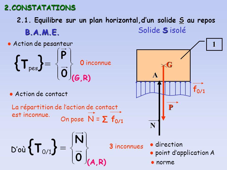 2.CONSTATATIONS S 2.1. Equilibre sur un plan horizontal,dun solide S au repos S Solide S isolé1 B.A.M.E. (G,R) {τ pes } Action de pesanteurGP Action d