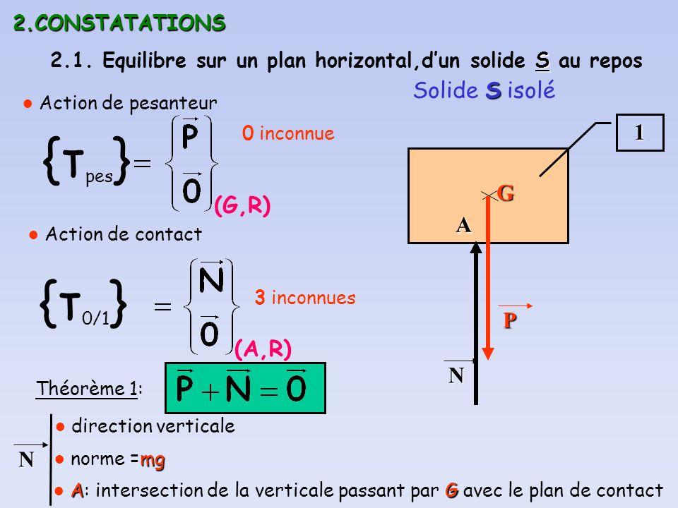 2.CONSTATATIONS S 2.1. Equilibre sur un plan horizontal,dun solide S au repos S Solide S isolé1 (G,R) {τ pes } Action de pesanteurGP Action de contact