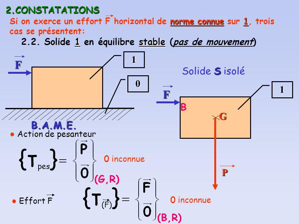 2.CONSTATATIONS 1stable 2.2. Solide 1 en équilibre stable (pas de mouvement) 0 1 S Solide S isolé1 B.A.M.E. (G,R) {τ pes } Action de pesanteurGP norme