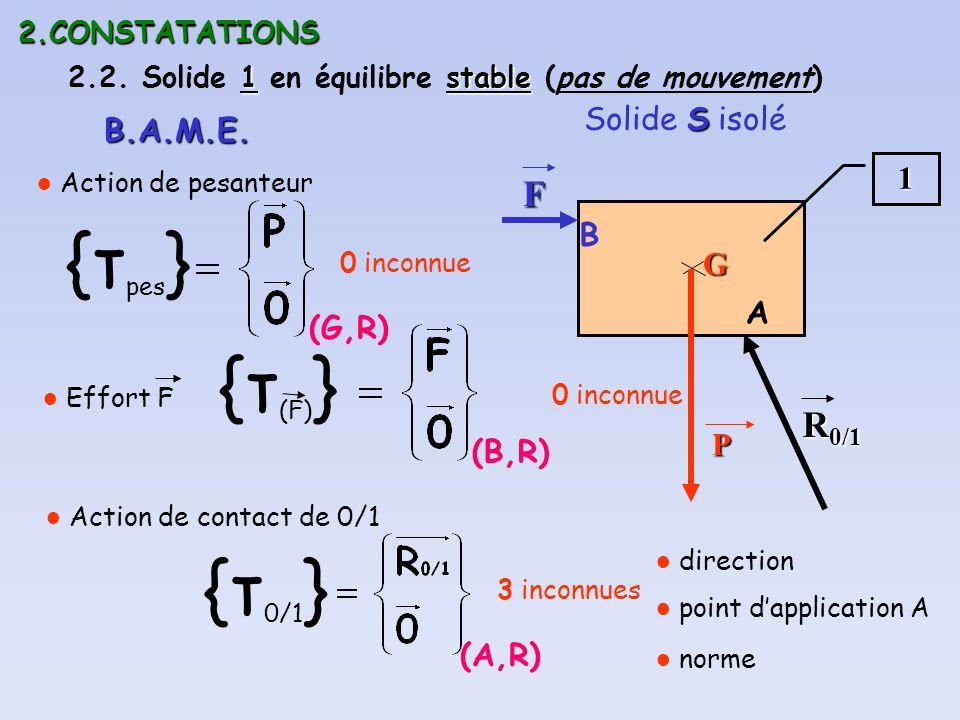 2.CONSTATATIONS 1stable 2.2. Solide 1 en équilibre stable (pas de mouvement) S Solide S isolé1 B.A.M.E. (G,R) {τ pes } Action de pesanteurGP 0 inconnu