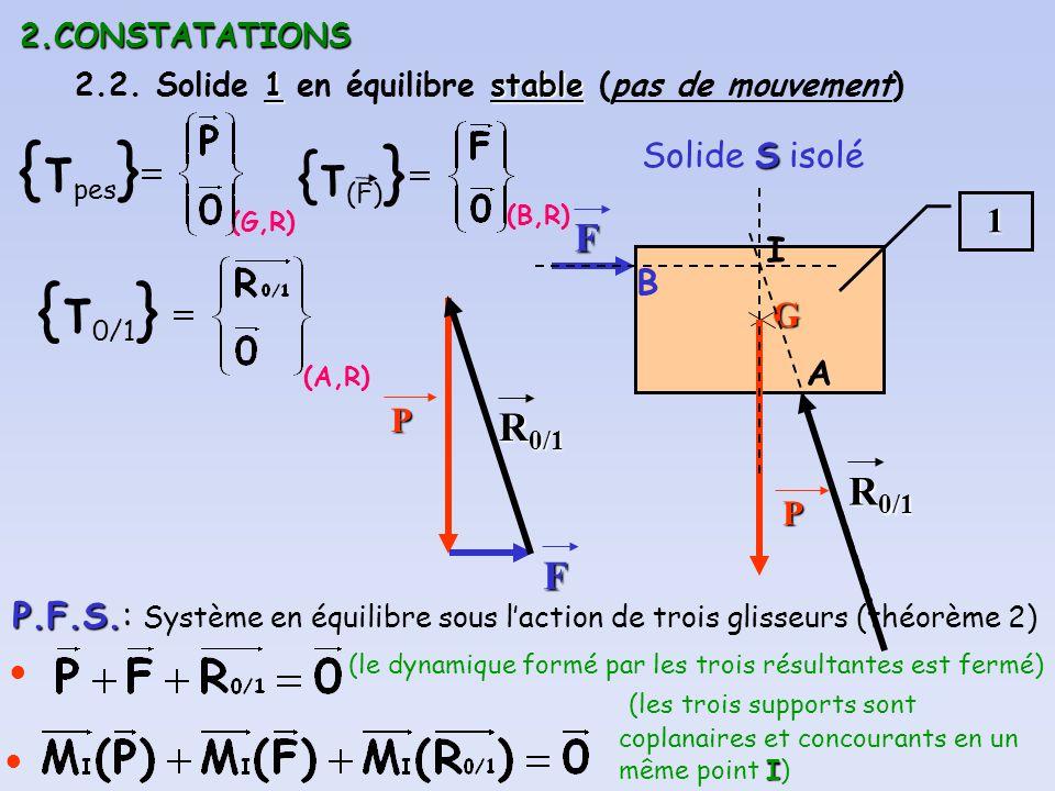 2.CONSTATATIONS 1stable 2.2. Solide 1 en équilibre stable (pas de mouvement) S Solide S isolé1 (G,R) {τ pes } GP (B,R) {τ (F) } F B {τ 0/1 } (A,R) P.F