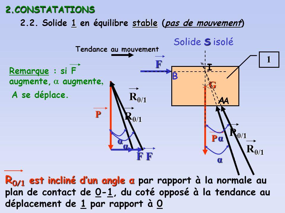 2.CONSTATATIONS 1stable 2.2. Solide 1 en équilibre stable (pas de mouvement) S Solide S isolé1 GP F B P F R 0/1 A I R 0/1 est incliné dun angle α R 0/