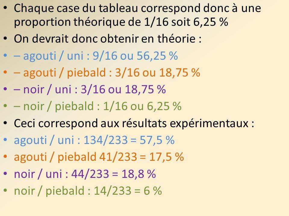 Chaque case du tableau correspond donc à une proportion théorique de 1/16 soit 6,25 % On devrait donc obtenir en théorie : – agouti / uni : 9/16 ou 56