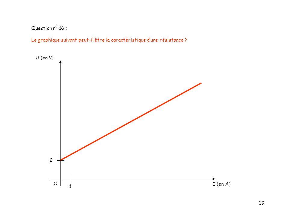 19 Question n° 16 : Le graphique suivant peut-il être la caractéristique dune résistance ? O I (en A) U (en V) 2 1