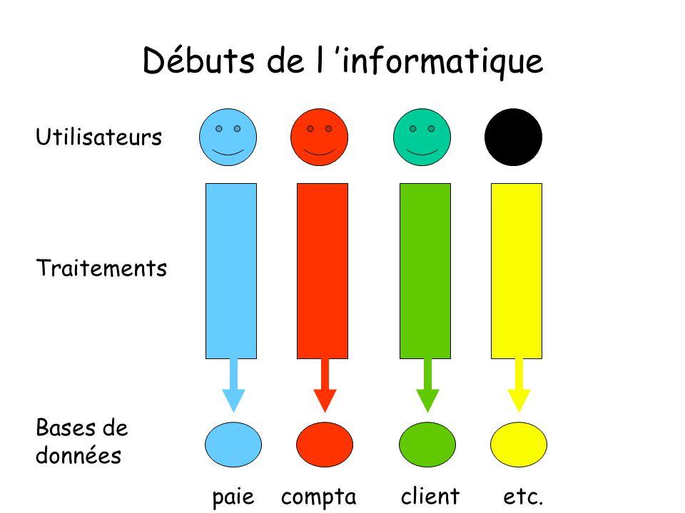 Débuts de l informatique Utilisateurs Traitements Bases de données paieetc.clientcompta