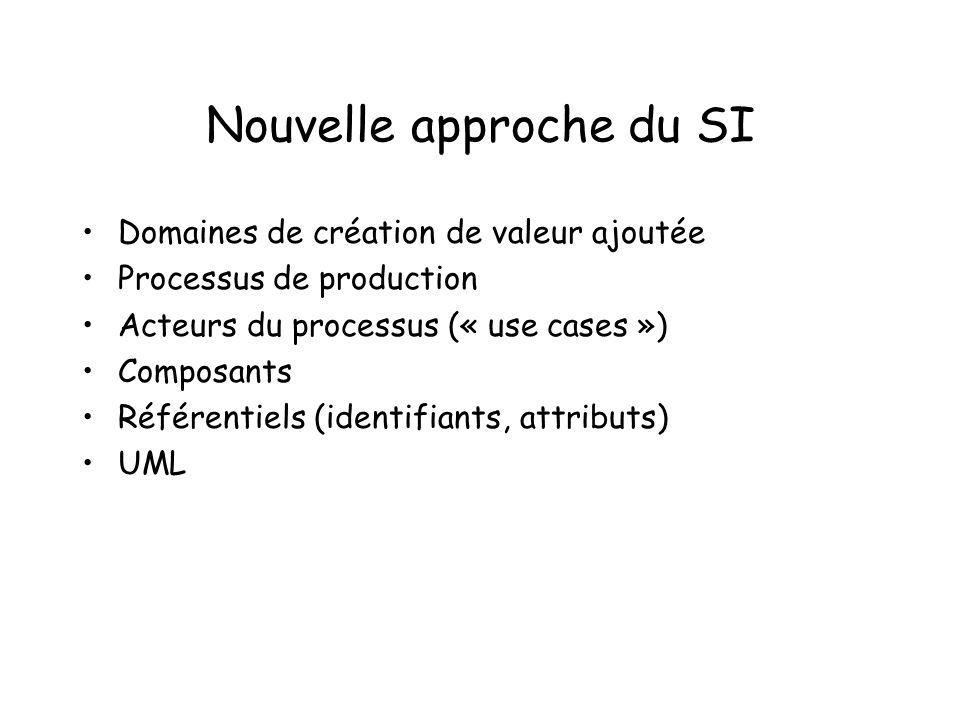 Nouvelle approche du SI Domaines de création de valeur ajoutée Processus de production Acteurs du processus (« use cases ») Composants Référentiels (i