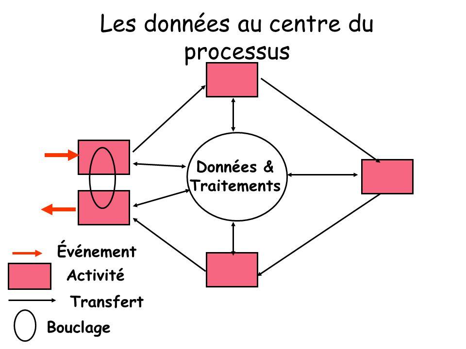 Les données au centre du processus Bouclage Données & Traitements Activité Transfert Événement