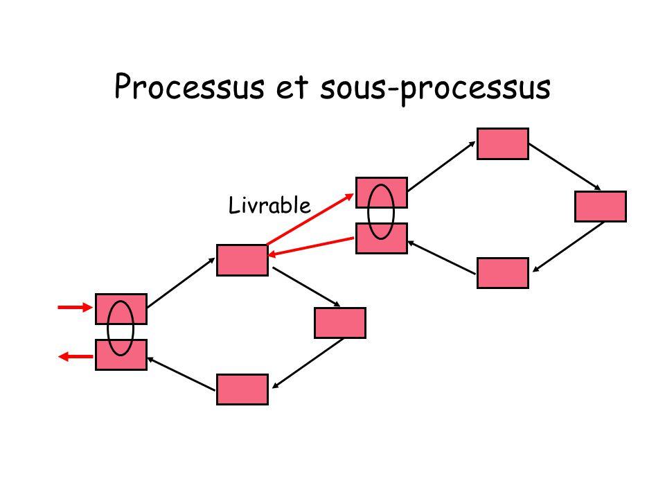 Processus et sous-processus Livrable