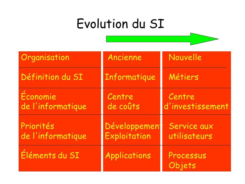 Evolution du SI Organisation Ancienne Nouvelle Définition du SI Informatique Métiers Économie Centre Centre de l'informatique de coûts d'investissemen