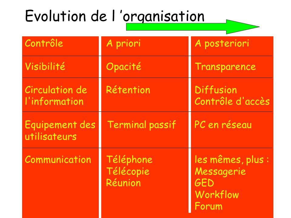 Evolution de l organisation Contrôle A prioriA posteriori Visibilité OpacitéTransparence Circulation de RétentionDiffusion l'informationContrôle d'acc