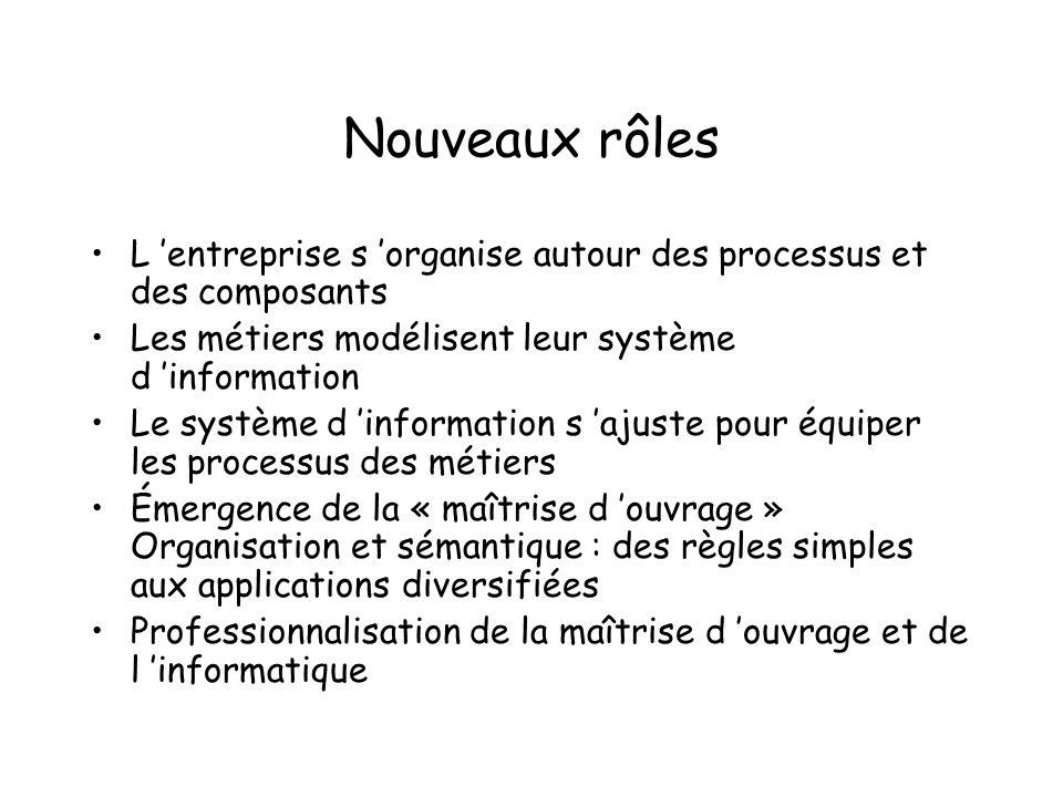 Nouveaux rôles L entreprise s organise autour des processus et des composants Les métiers modélisent leur système d information Le système d informati