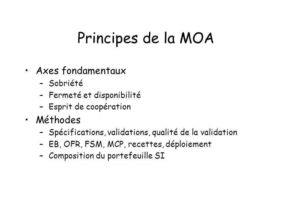 Principes de la MOA Axes fondamentaux –Sobriété –Fermeté et disponibilité –Esprit de coopération Méthodes –Spécifications, validations, qualité de la