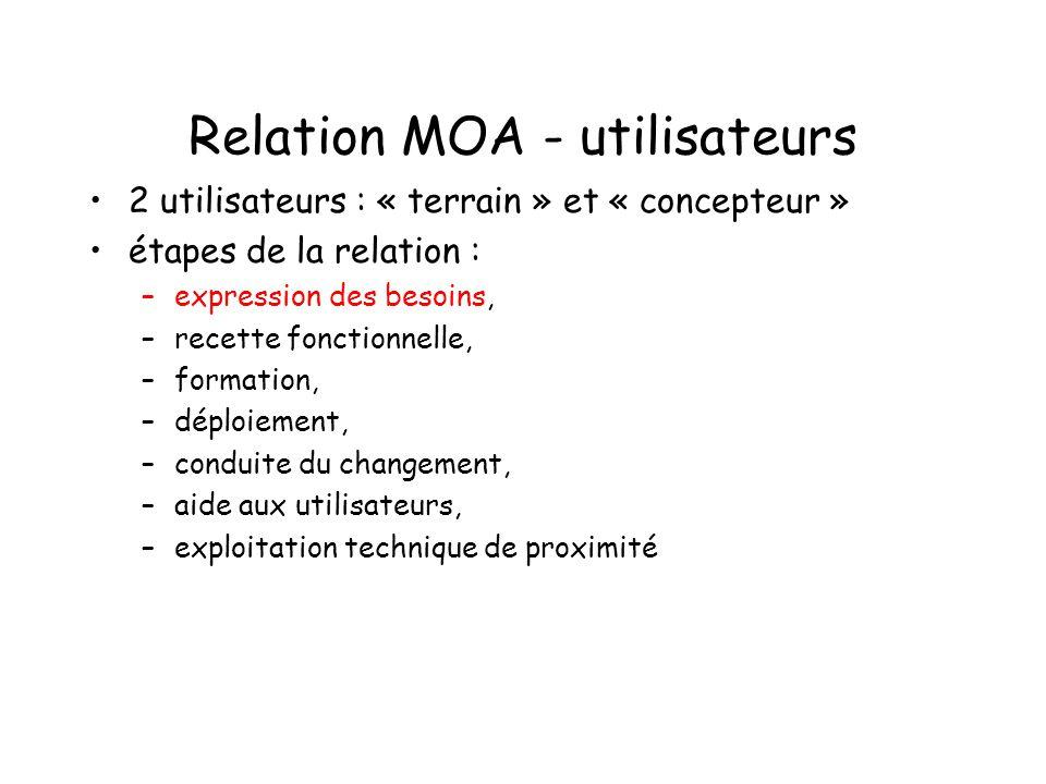 Relation MOA - utilisateurs 2 utilisateurs : « terrain » et « concepteur » étapes de la relation : –expression des besoins, –recette fonctionnelle, –f