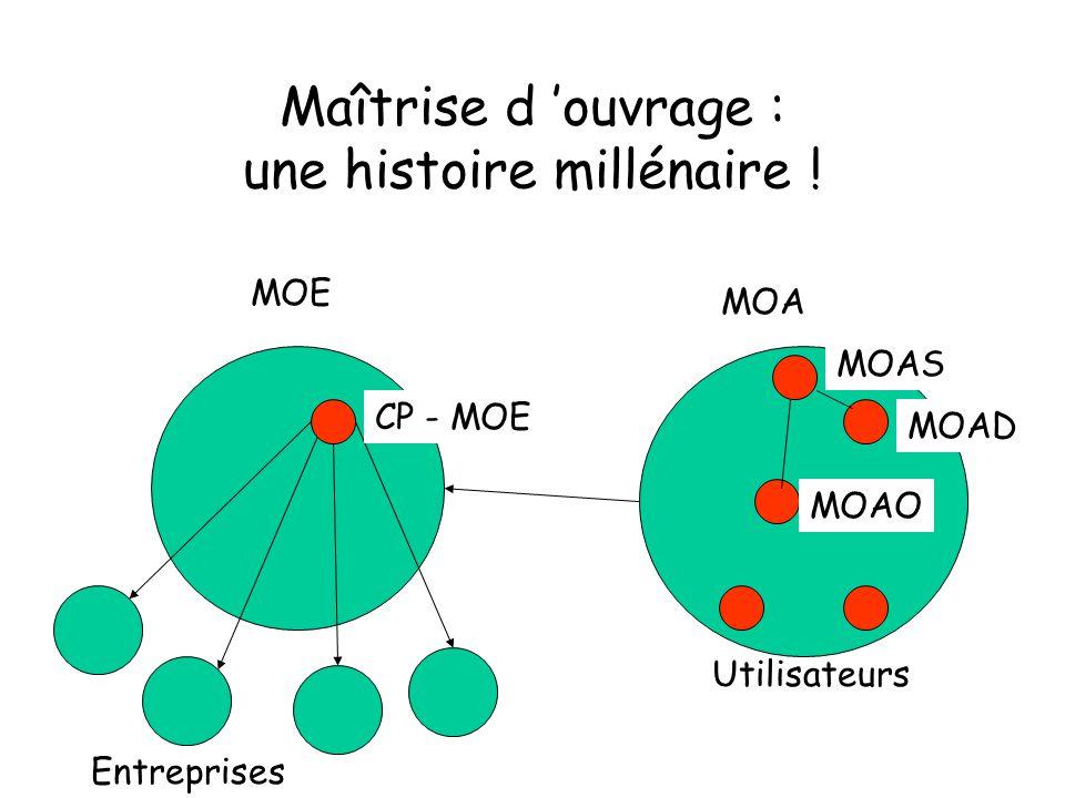 Maîtrise d ouvrage : une histoire millénaire ! MOE MOA Entreprises CP - MOE MOAO MOAD MOAS Utilisateurs