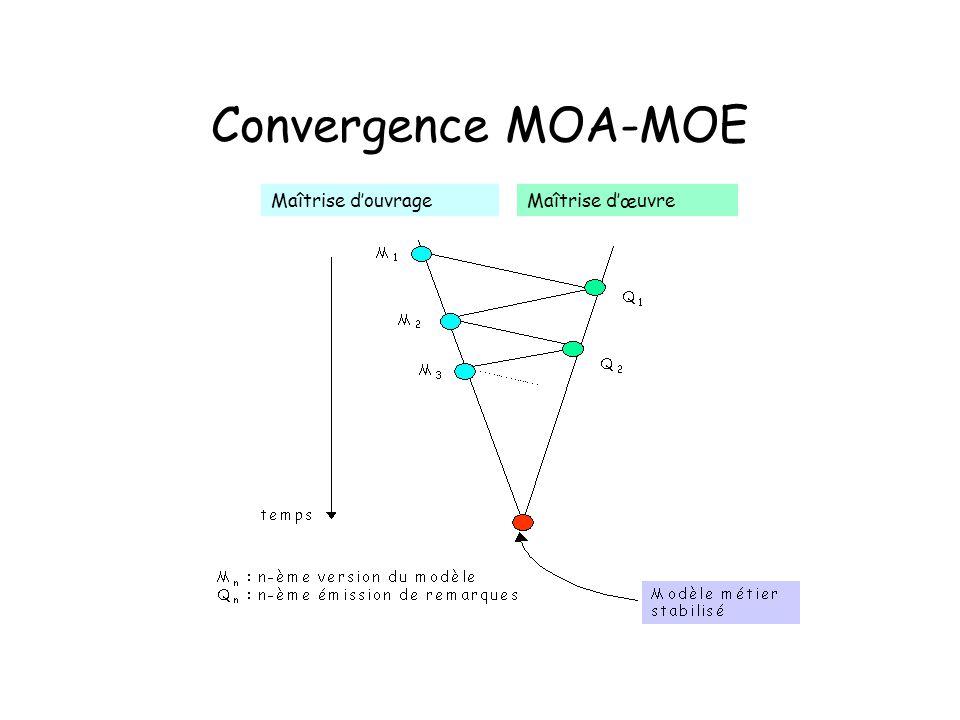Convergence MOA-MOE Maîtrise douvrageMaîtrise dœuvre