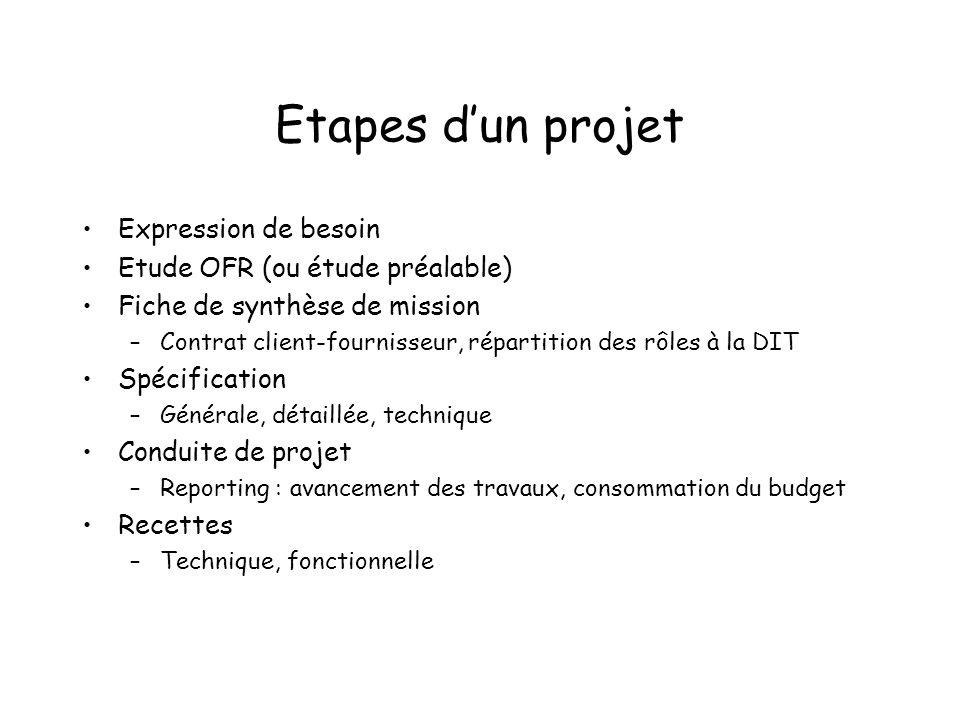 Etapes dun projet Expression de besoin Etude OFR (ou étude préalable) Fiche de synthèse de mission –Contrat client-fournisseur, répartition des rôles
