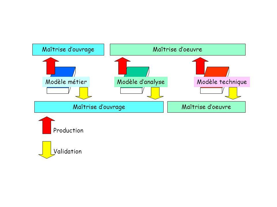 Nouveaux rôles Généralisation de l assisté par ordinateur –Articulation de l homme organisé et de l automate programmable Un nouveau professionnalisme de la MOA...