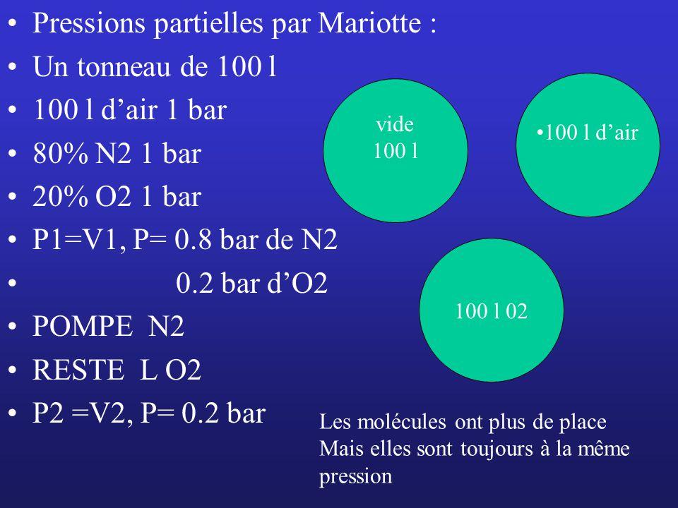 Pressions partielles par Mariotte : Un tonneau de 100 l 100 l dair 1 bar 80% N2 1 bar 20% O2 1 bar P1=V1, P= 0.8 bar de N2 0.2 bar dO2 POMPE N2 RESTE