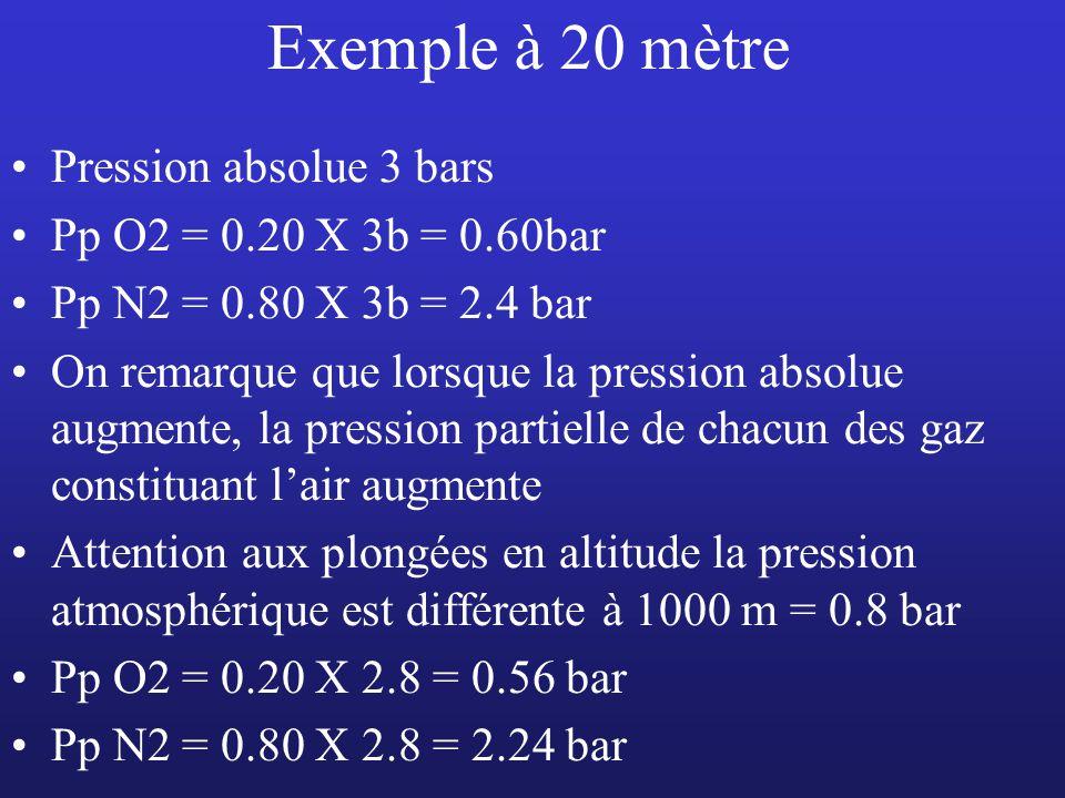 Exemple à 20 mètre Pression absolue 3 bars Pp O2 = 0.20 X 3b = 0.60bar Pp N2 = 0.80 X 3b = 2.4 bar On remarque que lorsque la pression absolue augment