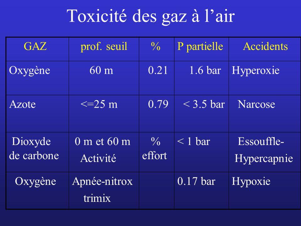 Toxicité des gaz à lair GAZ prof. seuil %P partielle Accidents Oxygène 60 m 0.21 1.6 barHyperoxie Azote <=25 m 0.79 < 3.5 bar Narcose Dioxyde de carbo