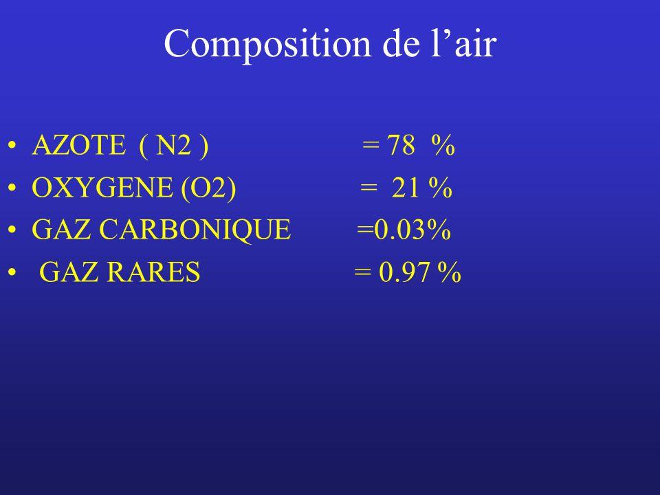 Composition de lair AZOTE ( N2 ) = 78 % OXYGENE (O2) = 21 % GAZ CARBONIQUE =0.03% GAZ RARES = 0.97 %