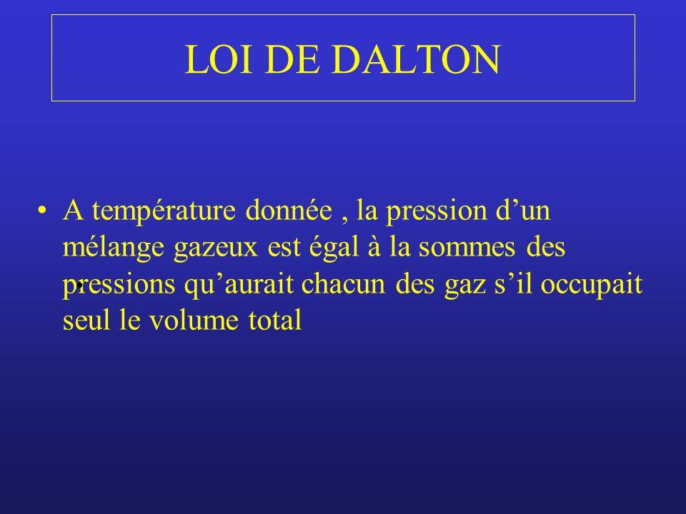 LOI DE DALTON A température donnée, la pression dun mélange gazeux est égal à la sommes des pressions quaurait chacun des gaz sil occupait seul le vol