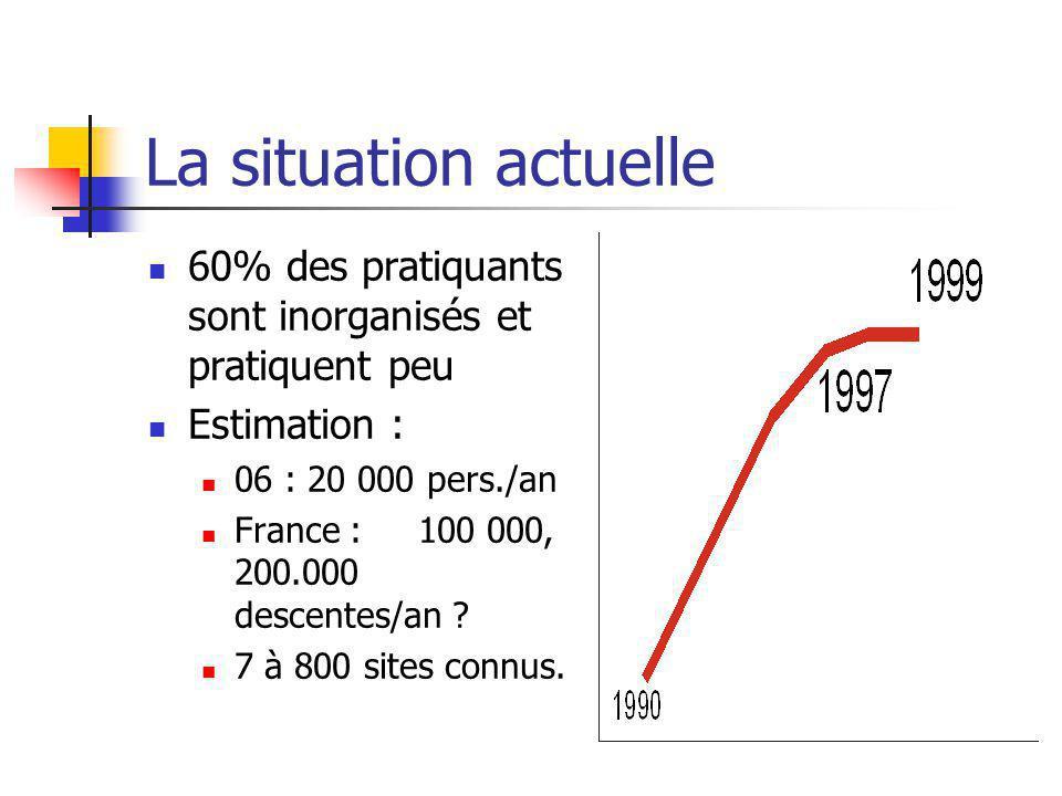 La situation actuelle 60% des pratiquants sont inorganisés et pratiquent peu Estimation : 06 : 20 000 pers./an France : 100 000, 200.000 descentes/an