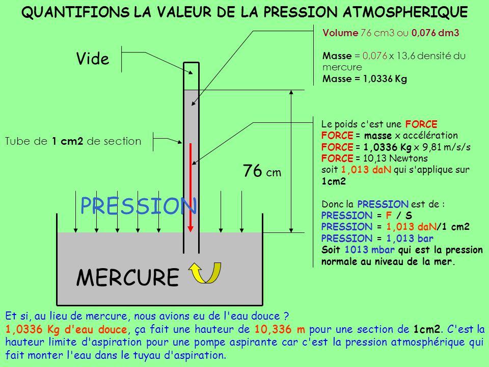 QUANTIFIONS LA VALEUR DE LA PRESSION ATMOSPHERIQUE Vide 76 cm Volume 76 cm3 ou 0,076 dm3 Masse = 0,076 x 13,6 densité du mercure Masse = 1,0336 Kg Le