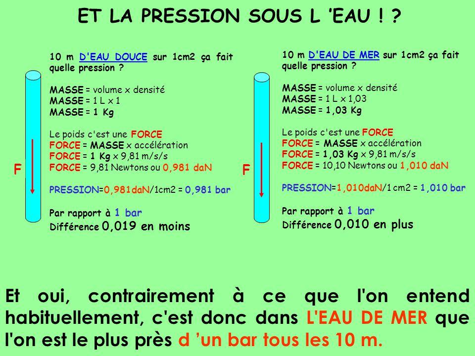 ET LA PRESSION SOUS L EAU ! ? 10 m D'EAU DOUCE sur 1cm2 ça fait quelle pression ? MASSE = volume x densité MASSE = 1 L x 1 = 1 Kg Le poids c'est une F